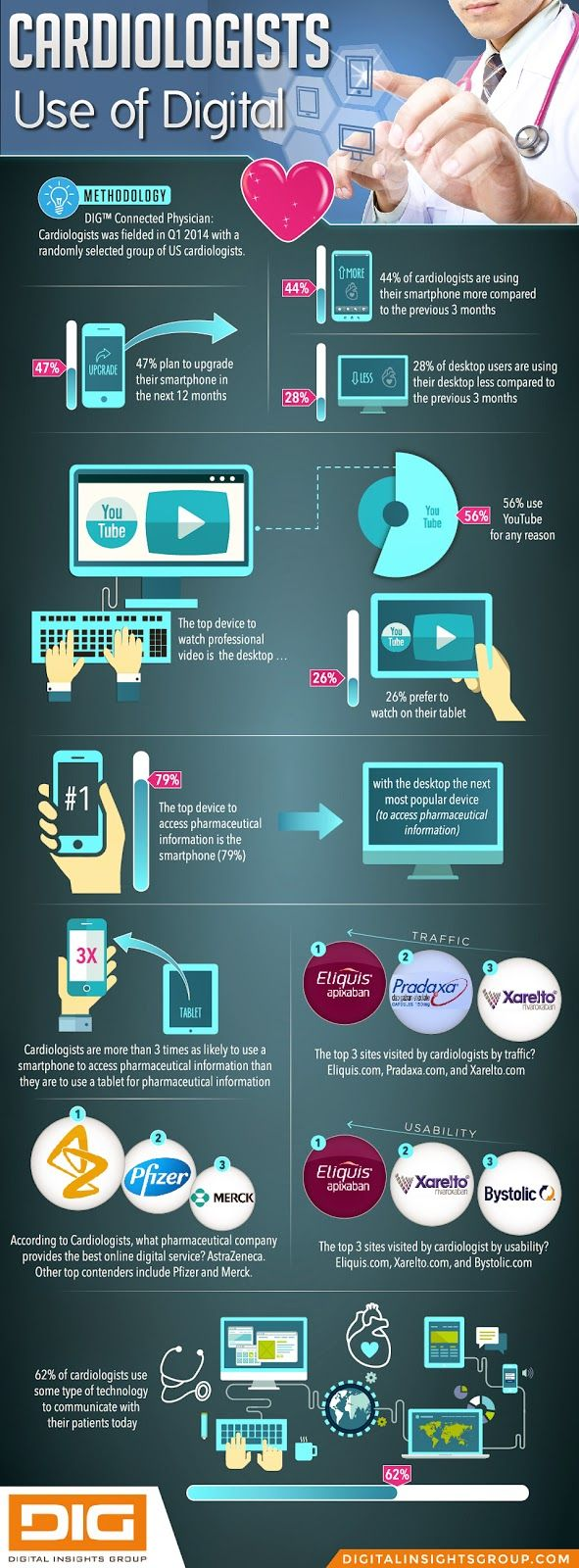 #infographic #digital #cardiologists