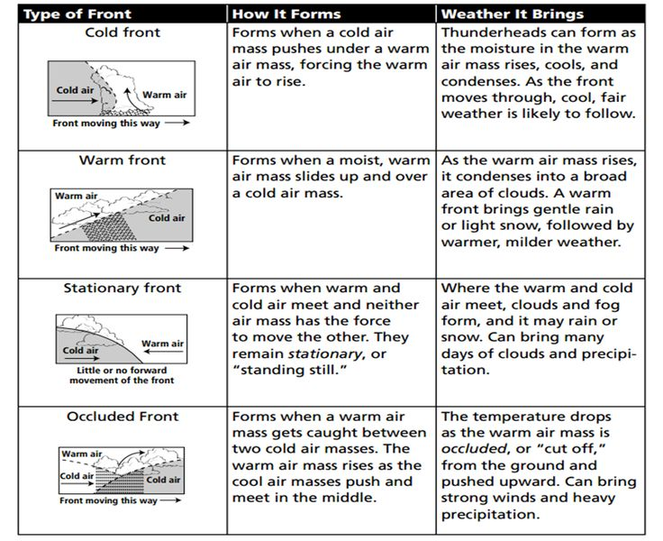 air mass worksheet Termolak – Air Masses Worksheet