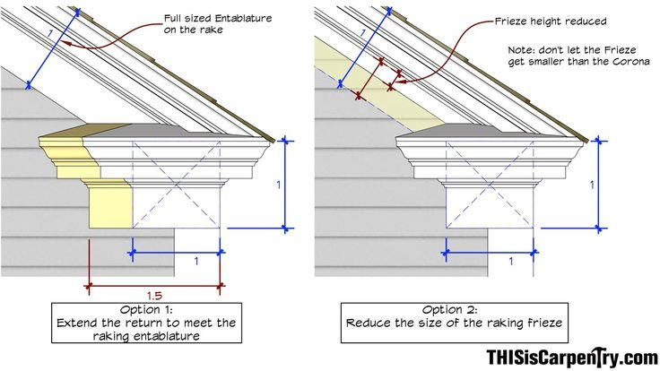 How To Construct An Eave Return Curb Appeal
