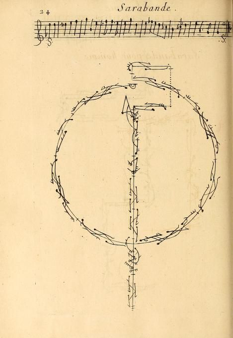 Choregraphie, a book first published in 1700 which details a dance notation system invented by Raoul-Auger Feuillet