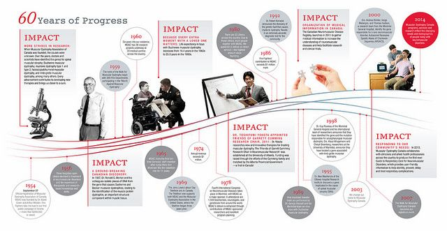 Timeline from Annual Report - English