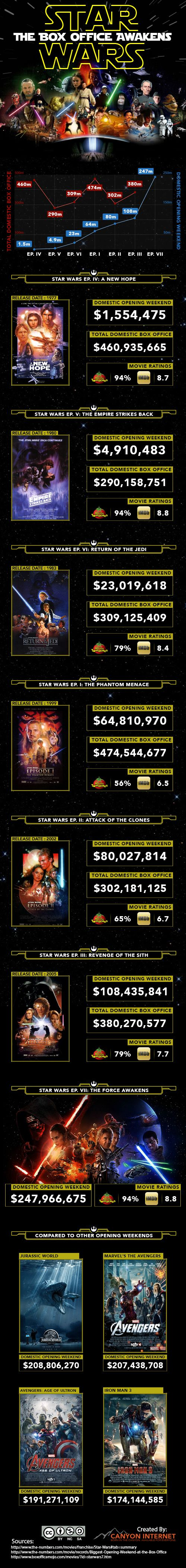 Star Wars Opening Weekend #infographic #Entertainment #StarWars