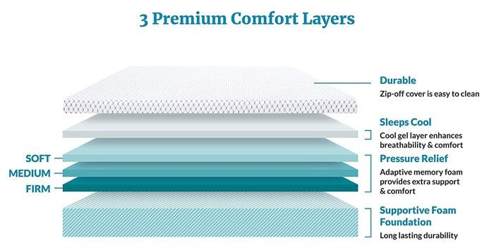 Best Cooling Mattress Reviews 2020 Best Cooling Mattress