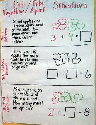 1000+ images about 2nd grade math on Pinterest | Anchor charts, Math ...