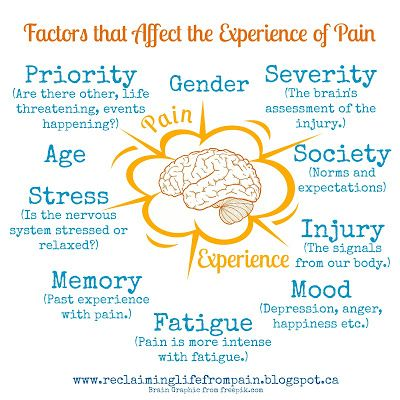 A great little post that talks about defining pain and all the different things that can affect the pain experience. A great blog on chronic pain.