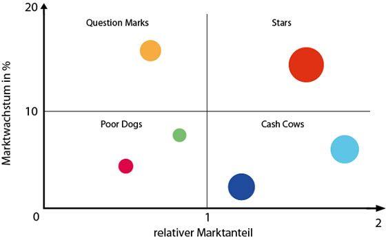 Abbildung der Portfolio-Analyse und der BCG Matrix