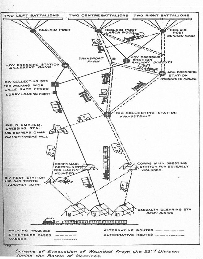 Scheme of evacuation of wounded- Battle of Messines