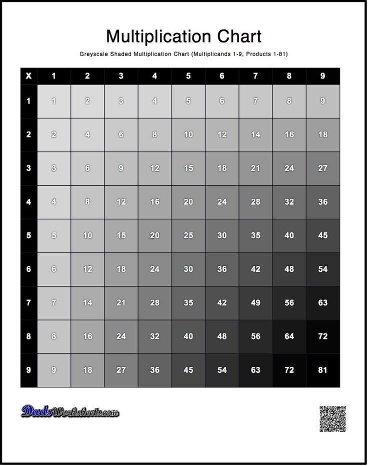 The 25+ best Multiplication table 1 12 ideas on Pinterest 12 - multiplication chart