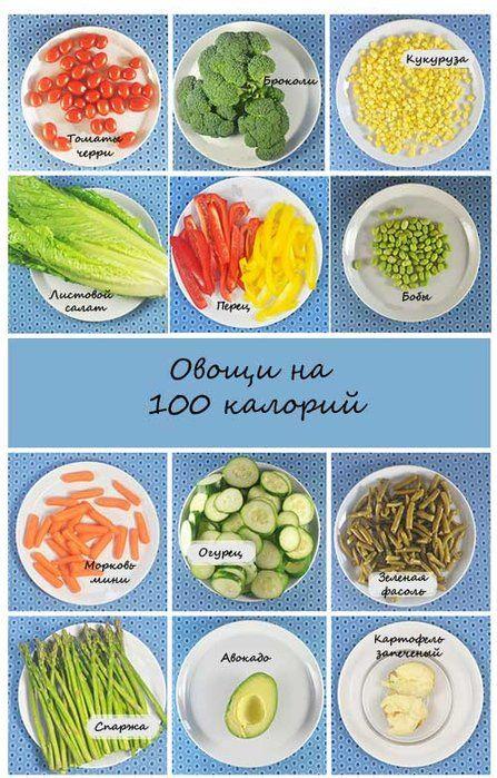 Как выглядят 100 калорий разных продуктов на небольшой тарелке