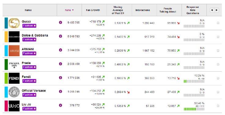 Fashion Social Media Marketing: le performance dei top brand del settore moda sui social network [report]