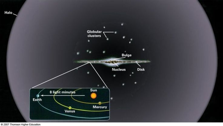 Edge-on diagram of the Milky Way. (Credit& copyright: Thomson ...