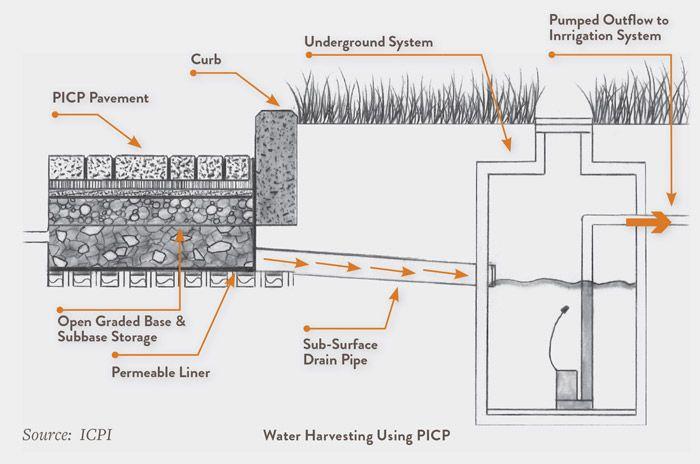 """Résultat de recherche d'images pour """"water harvesting drawings"""""""