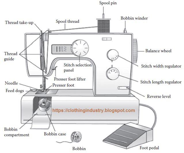 49 Best Sew Basics Master Of Your Machine Images On