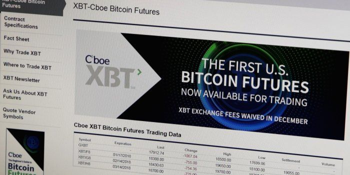 """WSJ: """"Hedge Funds Go Bullish on Bitcoin Futures"""". Most recent CFTC report showed leveraged funds with 1142 long positions in bitcoin futures more than double the 518 short positions they held."""