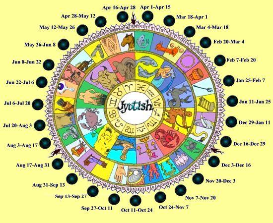 Astrología Hindú : JYOTISH   Paranormal Astrologia    jyotish