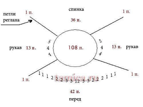 расчеты реглана для вывязывания горловины удлиненными рядами