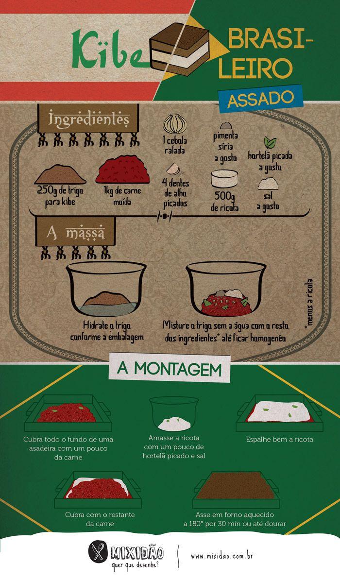 receita-infográfico de kibe de forno