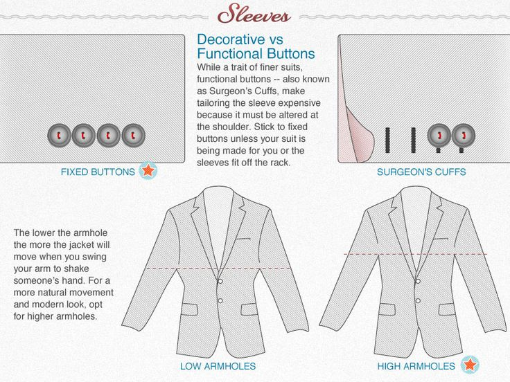 Primer's Visual Guide to Understanding Common Suit Features | Sleeves: Men Clothing, Suits Guide, Gentlemen Guide, Style Manual, Men Fashion, Suits Features, Men Suits, Suits Sleeve, Common Suits