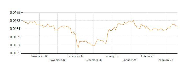 Historial de los Tipos de Cambio en la conversión de Rupia Hindú (INR) a Dólar americano (USD)