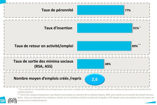 Le microcrédit favorise le retour à l'emploi