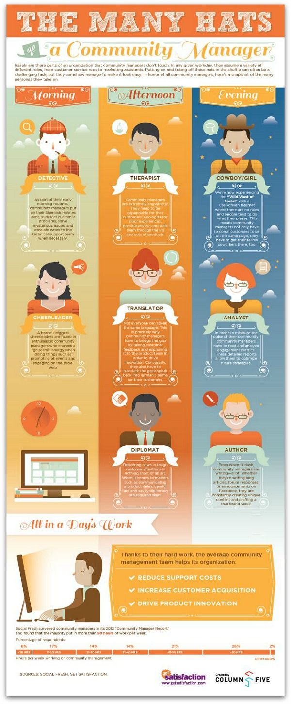 Infographic: The many hats of a community manager | Articles | Social Media #communitymanagement