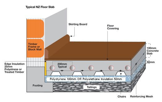 Central Heating New Zealand Underfloor Heating Hydronic