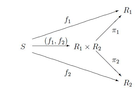 Why are universals significant in the study of category theory? - Quora