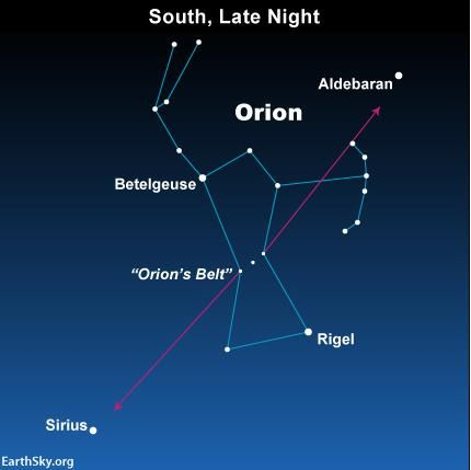 Draw a line through Orion's Belt toward the ruddy star Aldebaran in the constellation Taurus the Bull. In the opposite direction, Orion's Belt points to Sirius in Canis Major the Greater Dog – sometimes called the Dog Star – brightest star in the nighttime sky.