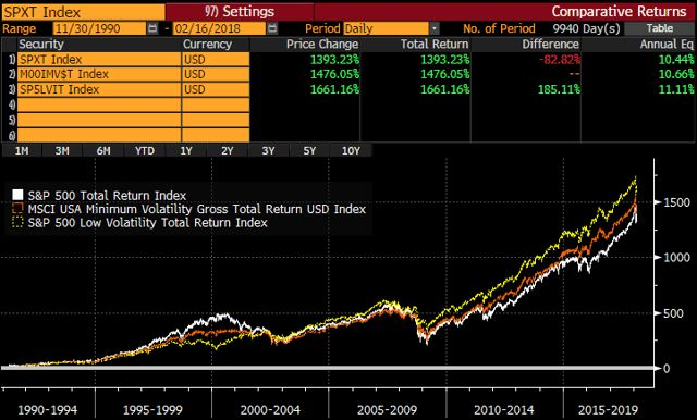 Low Volatility ETFs In Sell-Off - PowerShares S&P 500 Low Volatility Portfolio ETF (NYSEARCA:SPLV) | Seeking Alpha