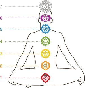 """Test para saber el estado de tus Chakras   Cuando respondes """"NO"""" a alguna pregunta son aspectos que denotan cierto bloqueo en el Chakra correspondiente. Chakra de la Raíz (1°) ¿Me sient..."""