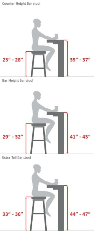 ~Bar Stool Buying Guide...Or the builder's guide. When building desks, tables or bars these measurements come in handy.