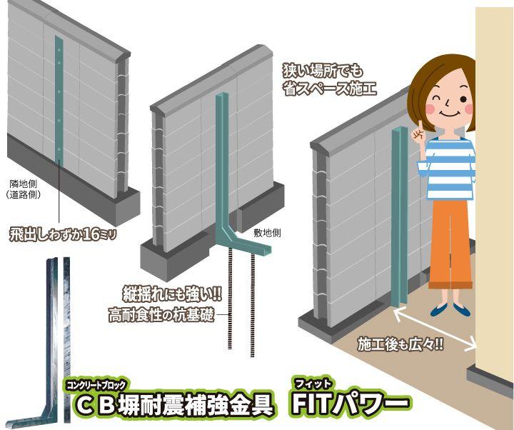 コンクリートブロック塀の倒壊防止対策 撤去できないcb壁にfitパワー