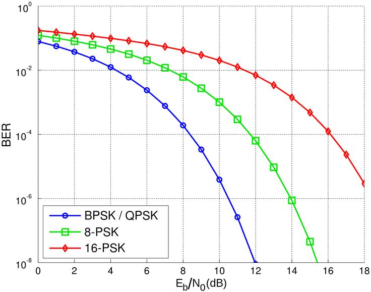 Bit Error Rate Curves - BPSK, QPSK, 8-PSK, 16-PSK