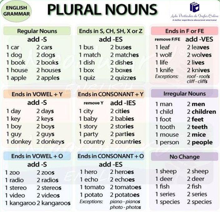 Plural Dos Substantivos Plurais Irregulares Licoes De Gramatica Aprender Ingles