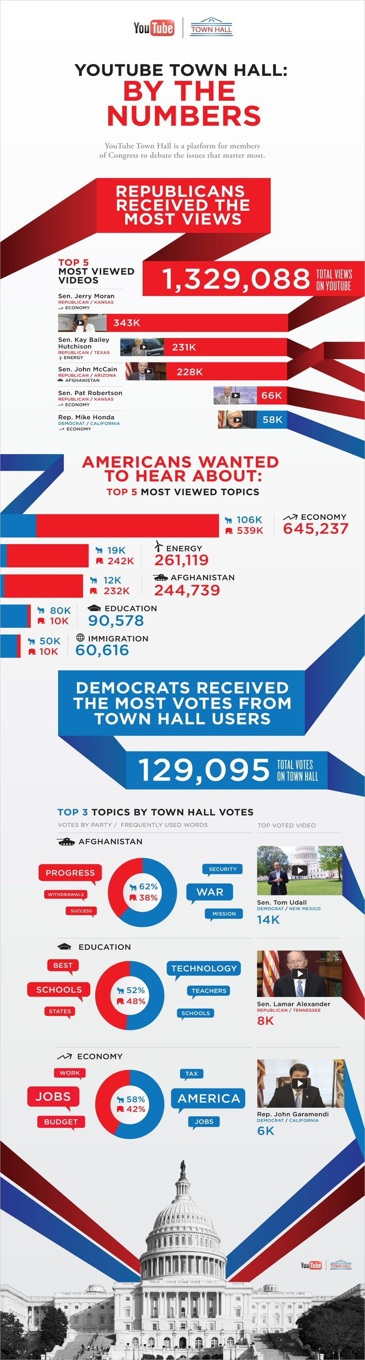 YouTube TownHall - By The Numbers