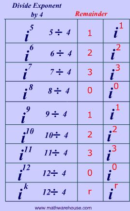what is an imaginary number - Google Search