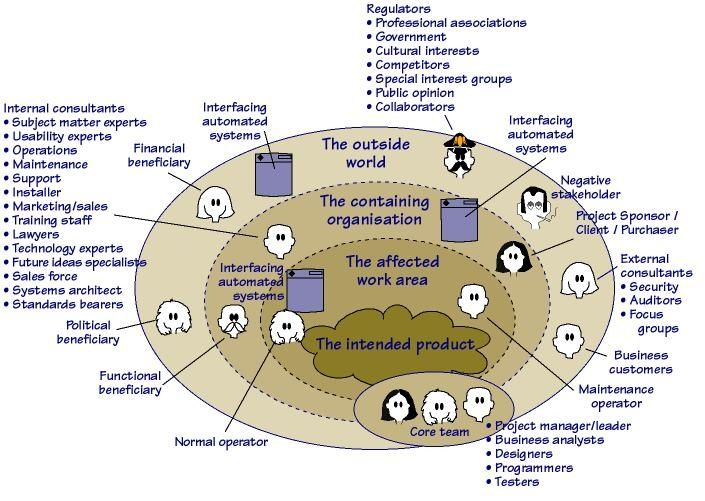 102 best Project Management Info images on Pinterest - sample stakeholder analysis