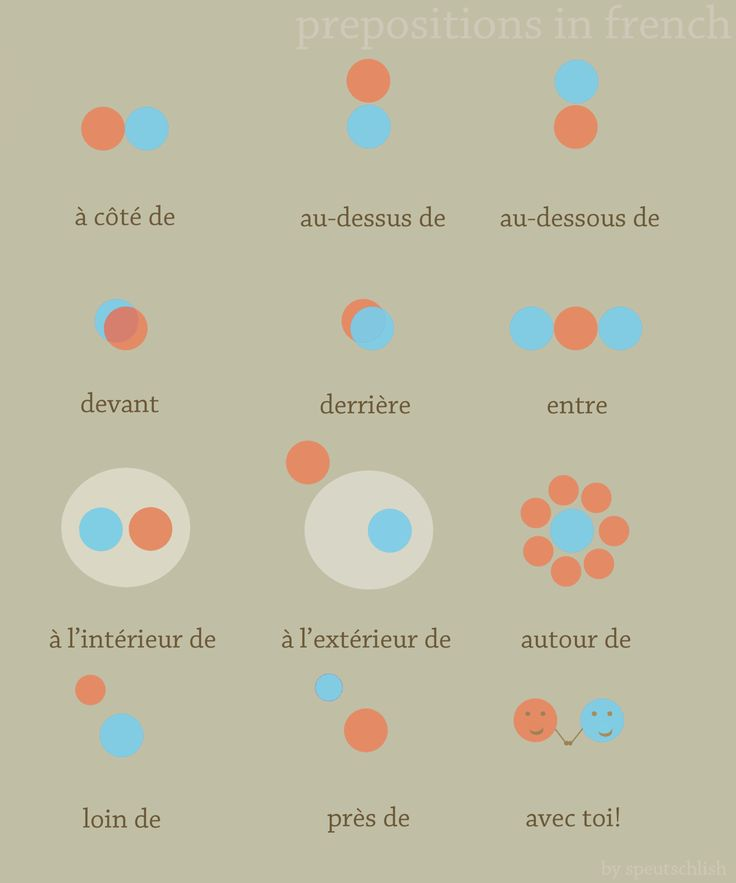 speutschlish:  Prepositions in French! You are the orange dot. Thank you to tesdefonceoutesgay for the help correcting it! See: [Spanish] [French] [Greek] [Gato] [Polish] [Dutch] [English]  Les prépositions en français~! C'est très utile, non?