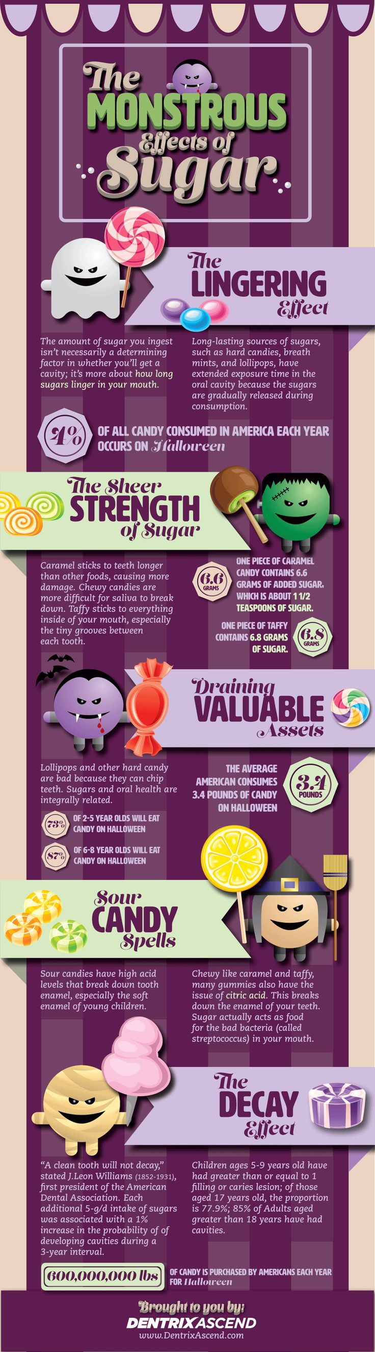 Scary stuff happens to teeth at Halloween: Check out this infographic on sugar's monstrous effects