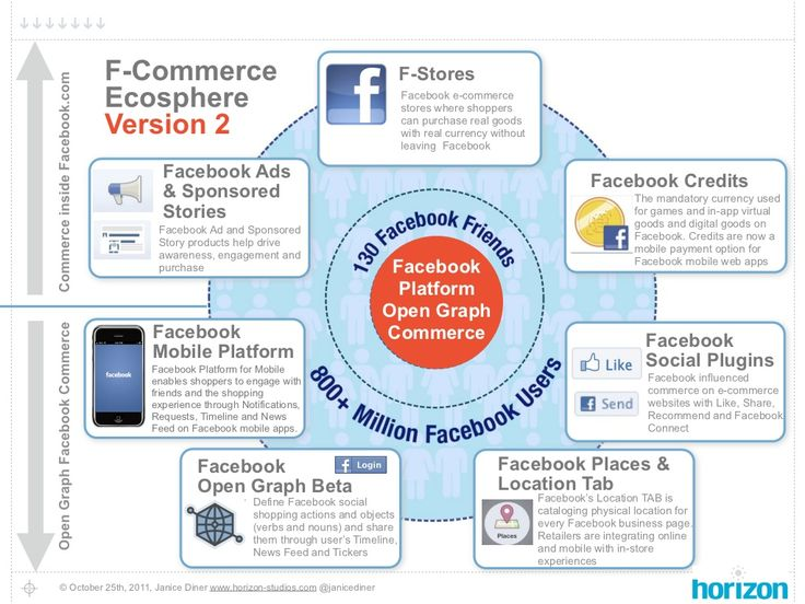 Facebook Platform Open Graph Social Commerce