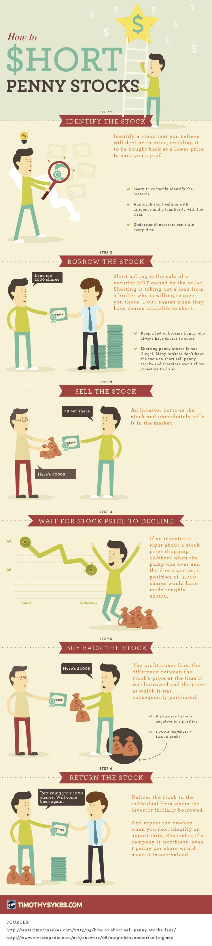 This infographic is an introduction to short selling penny stocks...