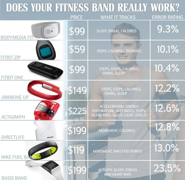 Does your fitness band really work? by dailymail #Health #Activity_Monitor #Fitness_Band