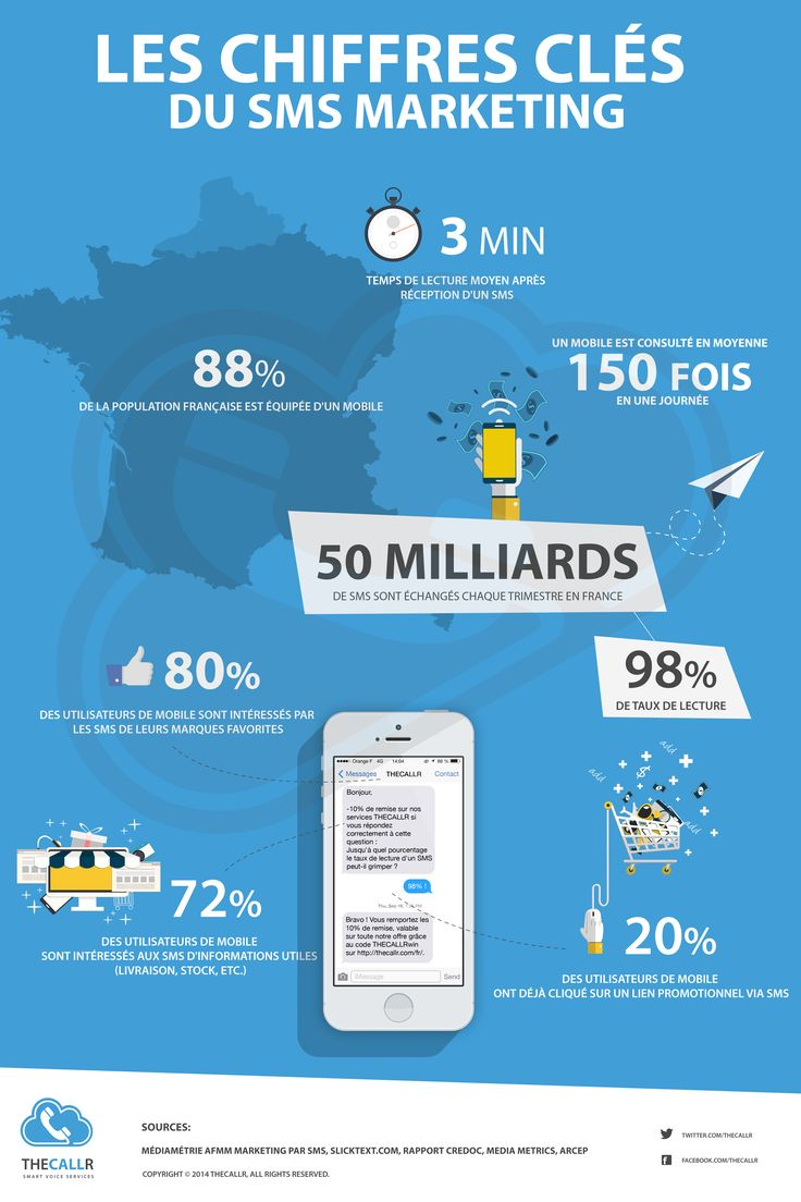 infographie sms marketing chiffrés clés