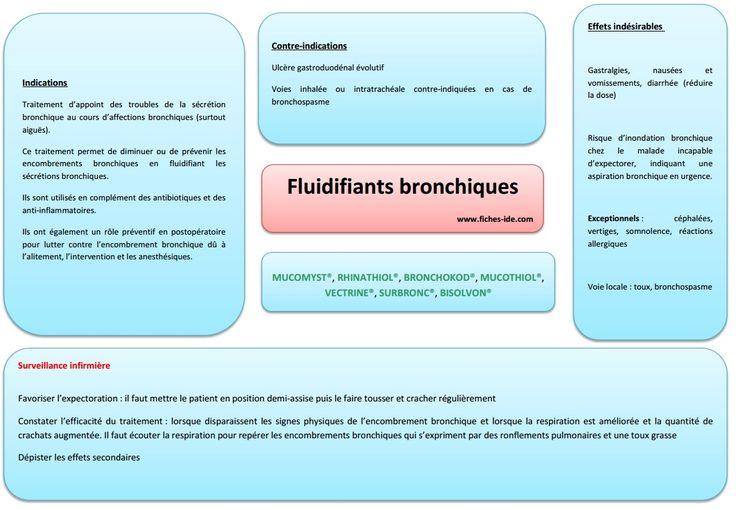 Fluidiants bronchiques