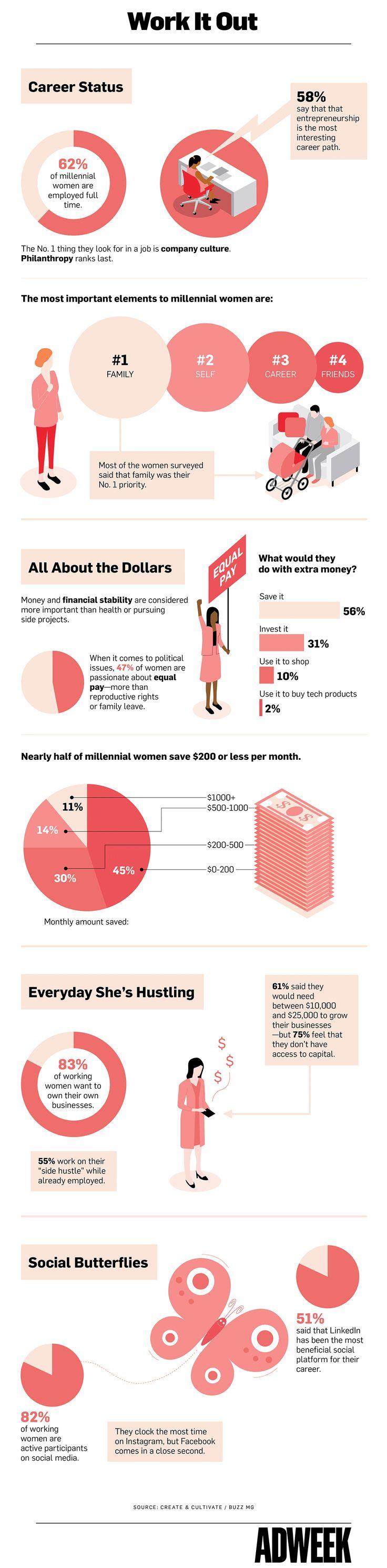 Mejores 164 imágenes de Marketing Charts en Pinterest | Diseño de ...