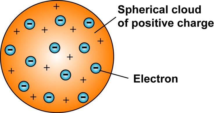 JJ Thomson atomic model