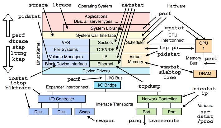Bloquear IP de paises en nuestro servidor (DDOS)