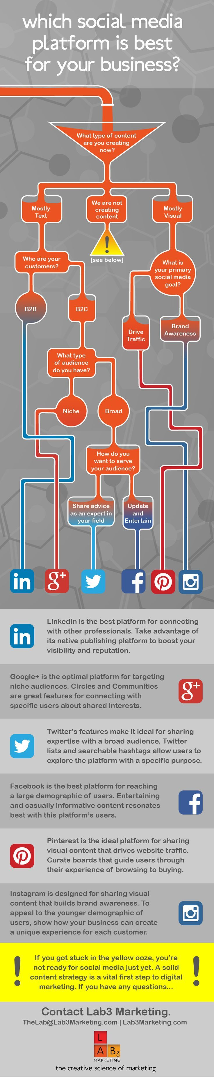 Follow the inflowgraphic to determine which social media platform is best for your business. Check out the blog for more detailed descriptions of each platform.