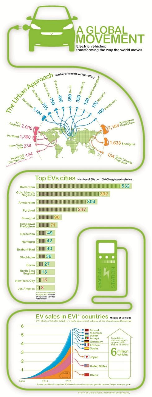 The Most Successful Electric Car Cities (+ Infographic)