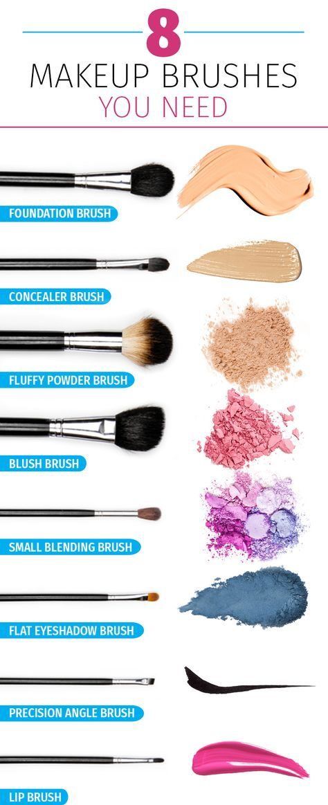 This makeup brushes guide will make sure you have everything you need for your beauty routine. It breaks them down by name and purpose, making it easy to find the best one for your eye shadow, blush or foundation. #amazonaffiliate